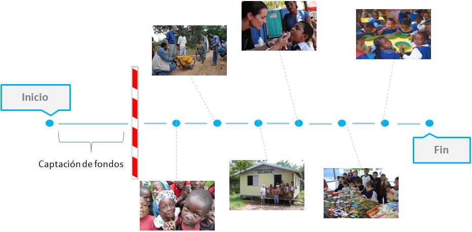 Contamos las historias humanas que hay detrás de los proyectos sociales.