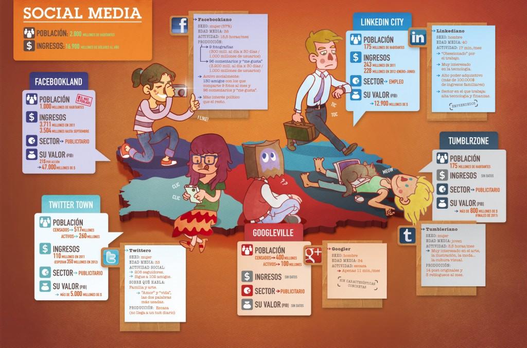 Cifras de las principales redes sociales